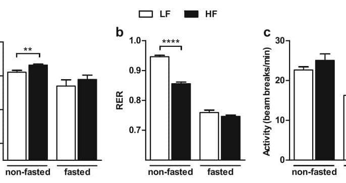 Duivenvoorde, L.P.M., van Schothorst, E.M., Derous, D. et al. Oxygen restriction as challenge test reveals early high-fat-diet-induced changes in glucose and lipid metabolism. Pflugers Arch - Eur J Physiol 467, 1179–1193 (2015).